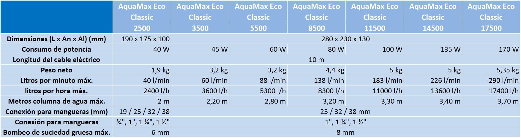 comparativa bombas OASE caracteristicas tabla