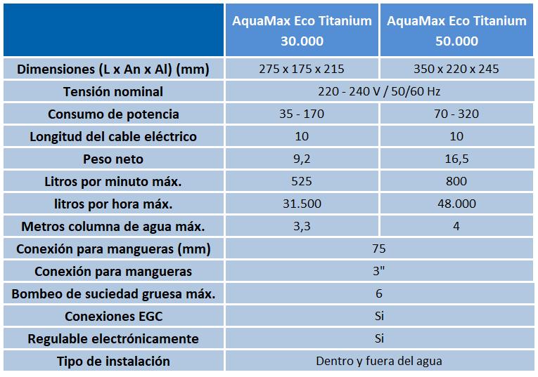 Bomba OASE AquaMax Eco Premium
