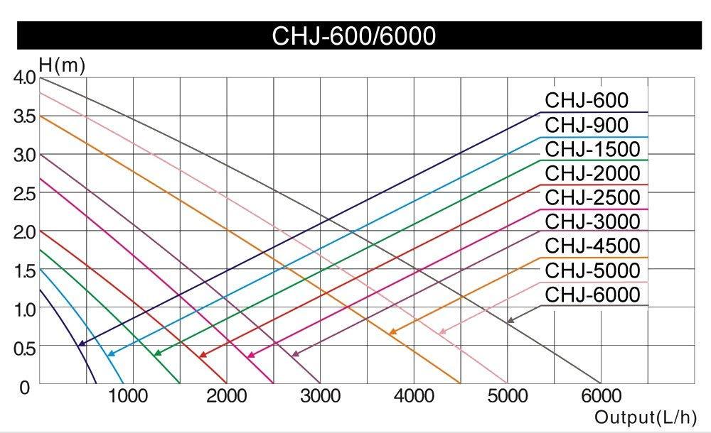 Comparativa caudal bombas sunsun CHJ