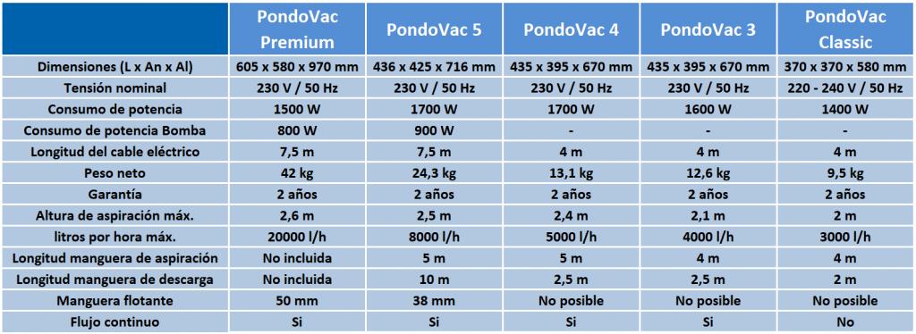 Comparativa aspiradores Oase Pondovac